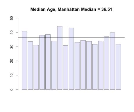 median_age