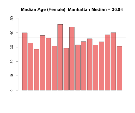 median_age_female