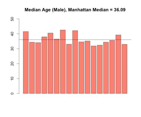 median_age_male