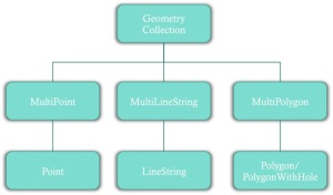 pg_hierarchy