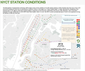 The original Citizens Budget Commission's interactive NYCT Subway Conditions visualization, available at http://interactive.cbcny.org/nyct-station-conditions